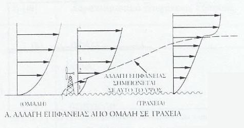 Η επίδραση της τραχύτητας του εδάφους στην ταχύτητα του ανέμου – Αλλαγή επιφάνειας από ομαλή σε τραχεία